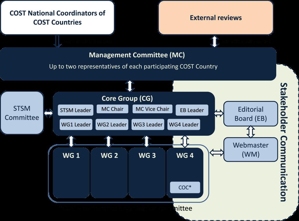 Organisation Chart NEOH