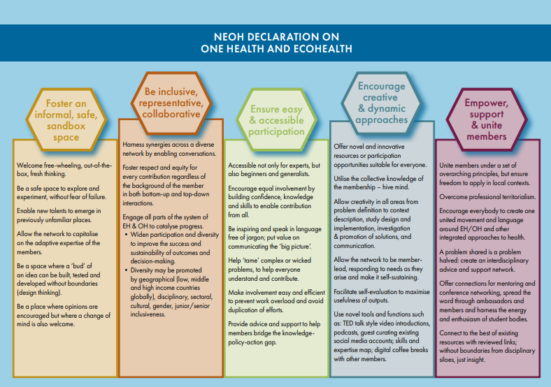 Network for Evaluation of One Health   NEOH